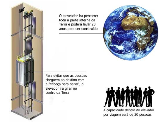 projeto-elevador